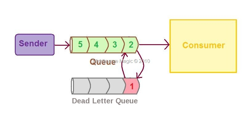 Working example of Dead Letter Queue in JBoss AS 5.1