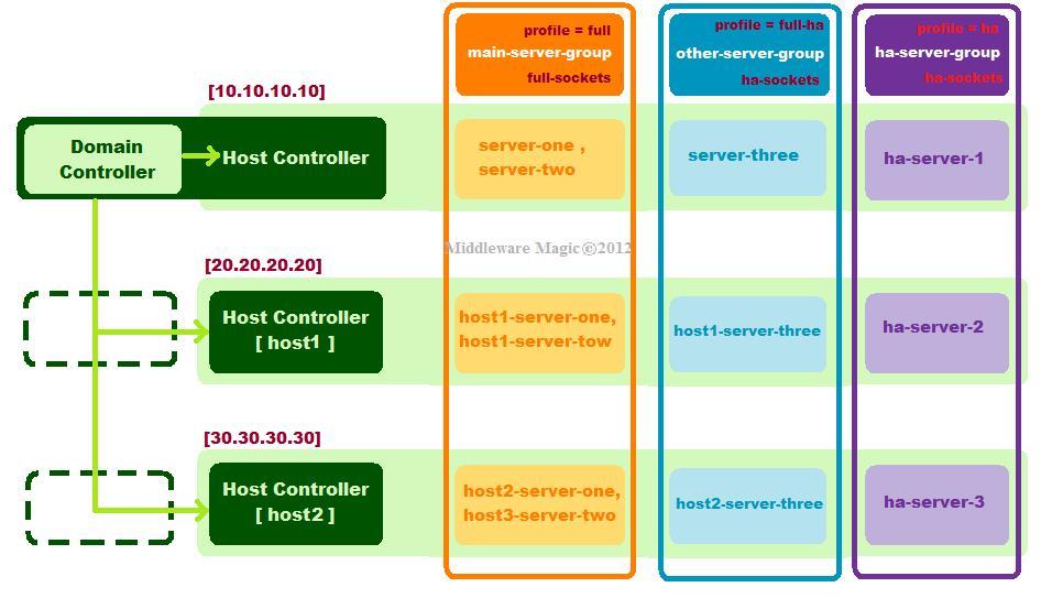 Ravish Mody « JBoss