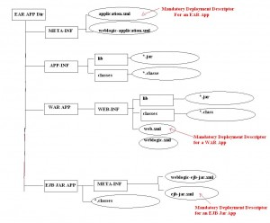Standard EAR Diagram with One WAR & One EJB JAR