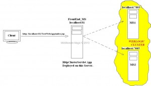 HttpClusterServlet   Architecture Diagram